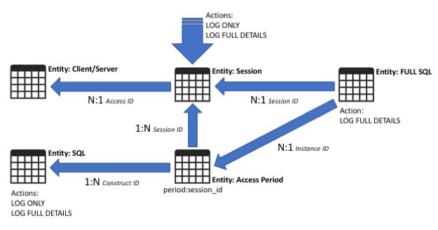 Database Activity Monitoring – guardiumnotes